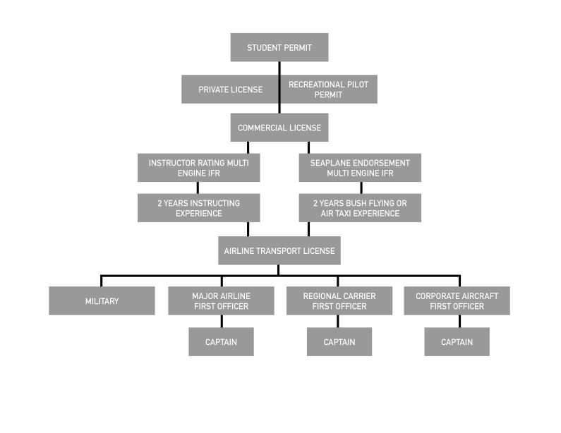 career-planning-chart-pilot